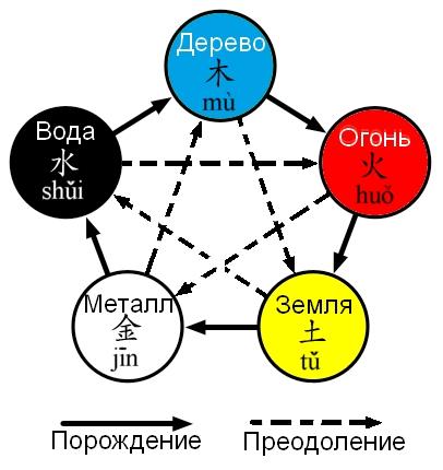 Как видим, пять стихий: Земля,